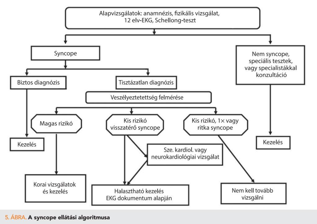 Szédülés: okok, kezelés és diagnózis