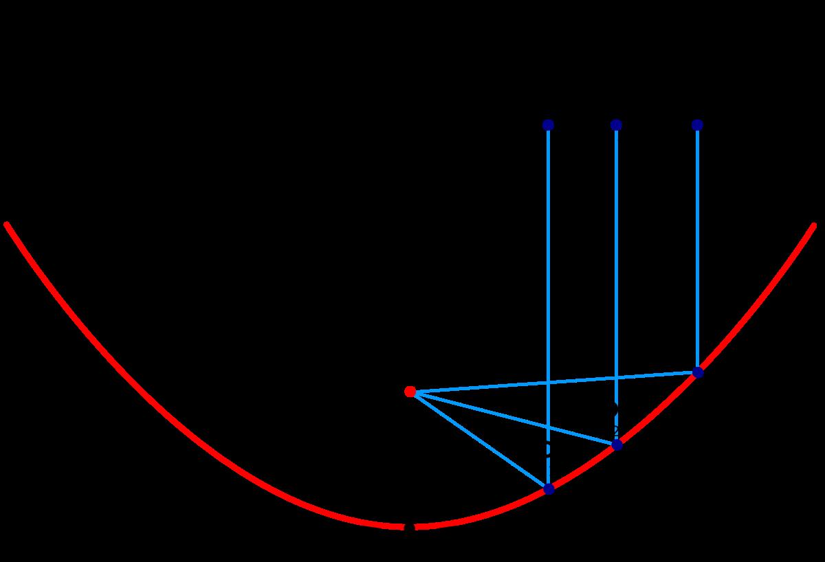 asztigmatizmus látásvizsgálati diagram)