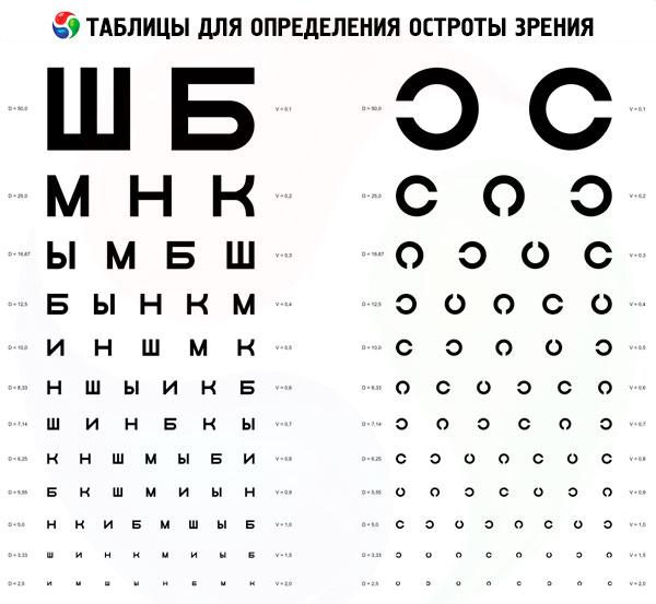 betűk a látásélesség ellenőrzésére)