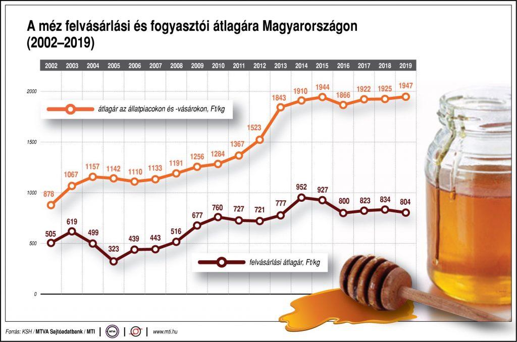 jövőkép a méz jutalékáról)
