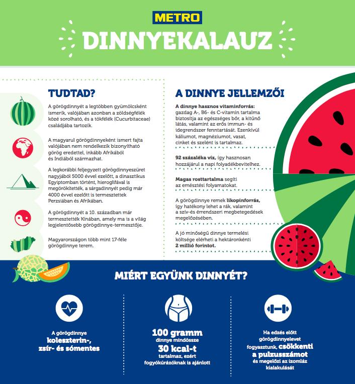 Fedezze A-vitamin-szükségletét mézdinnyével! | Gyógyszer Nélkül