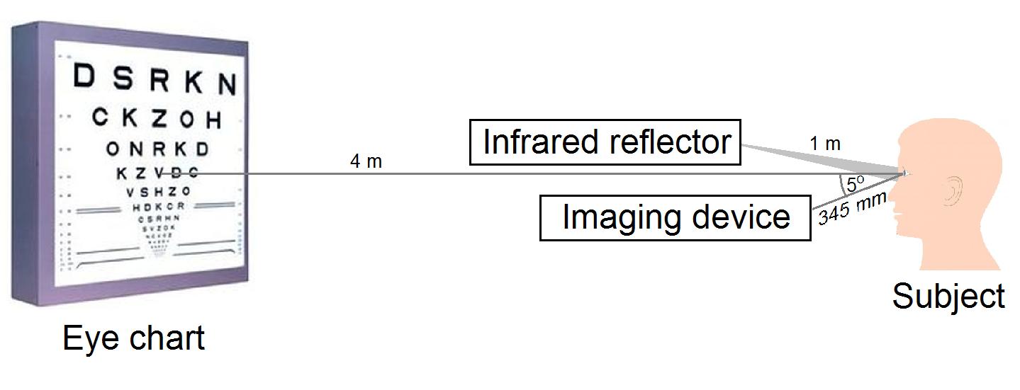 a látásélességre gyakorolt hatás)