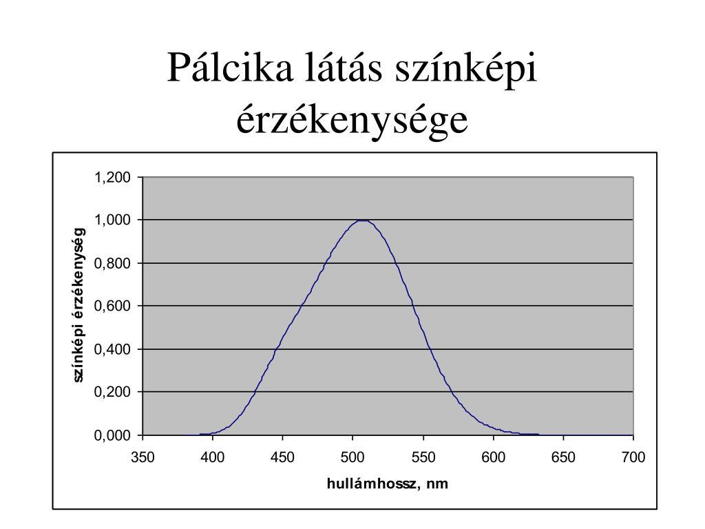 ha látás 0 8)
