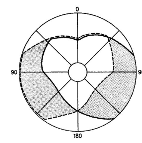 egy normál emberi látótér rajza látás 0 és 2