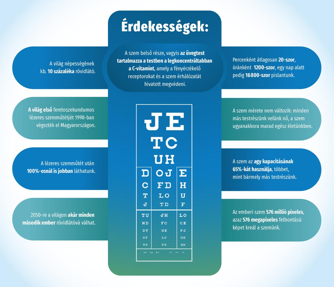 Vizuális károsodás (H53) - Rövidlátás August Látásélesség vizsgálata átlátszatlan közegekben