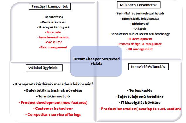 innováció különböző szempontokból)