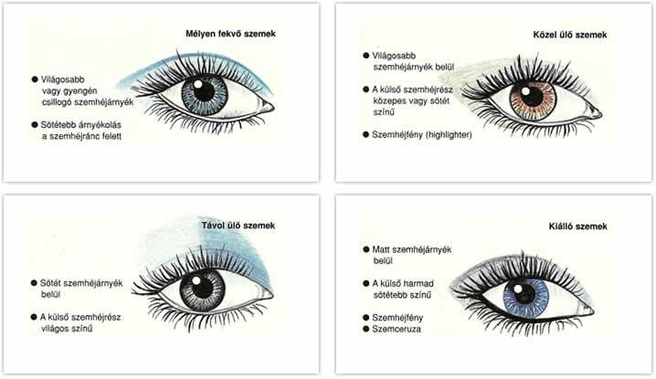 Hogyan mérd meg a PD (Pupillatávolság) értékét?   eyerim blog