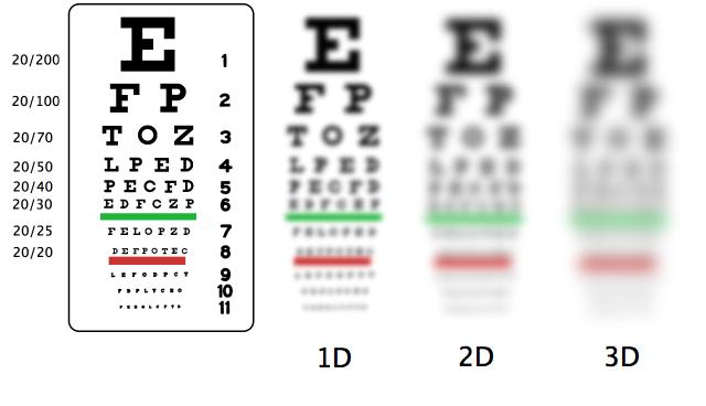 nearsightedness перевод