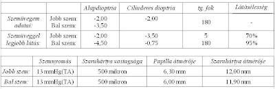 látás 0 75 hány dioptra)