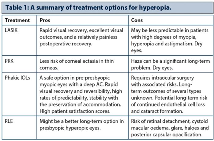hyperopia myopia surgery)