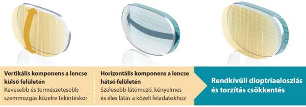 szemüveglencsék a látás korrekciójára