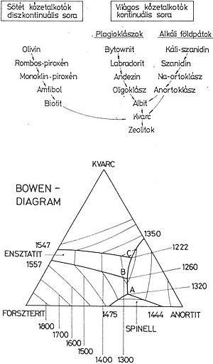 a látásvizsgálat alsó sora)