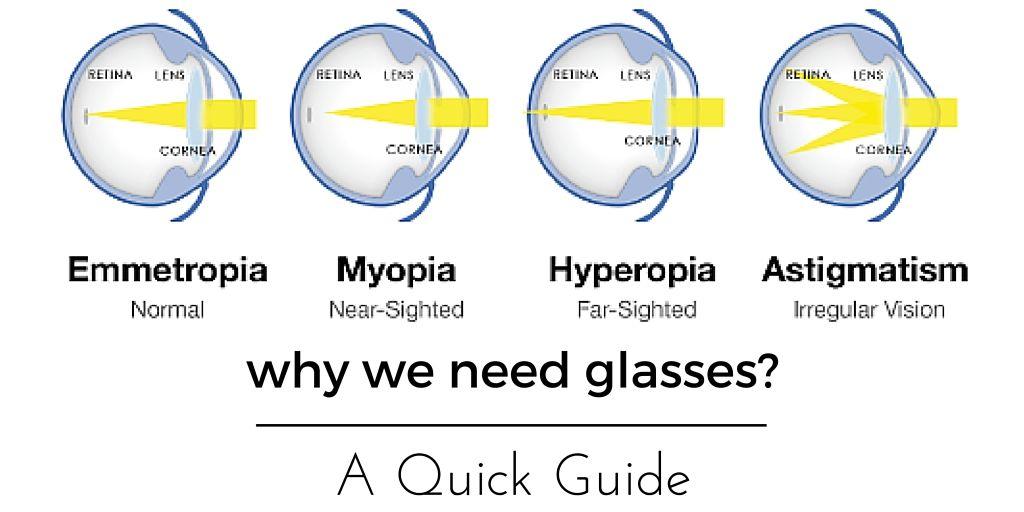 Myopia nano