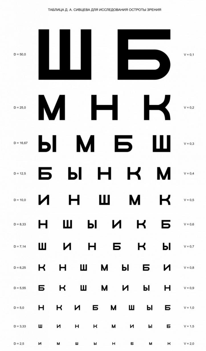 vektor látás teszt táblázatok az ember normális látása mennyi