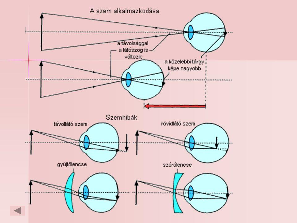 színvakság diagram