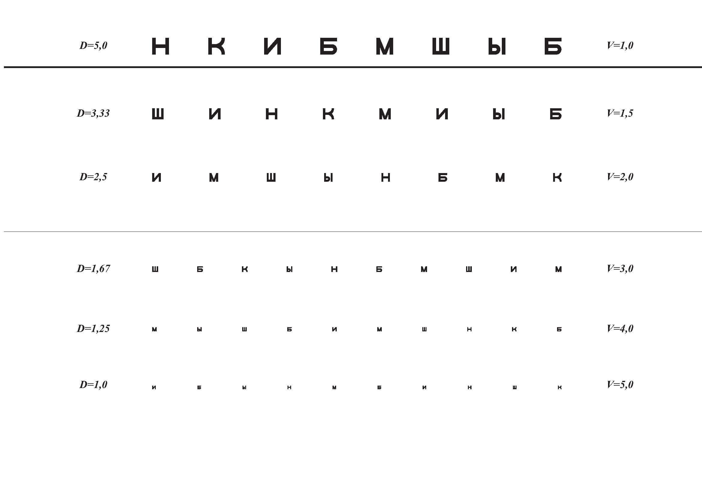 mutasson egy táblázatot a szemvizsgálathoz)