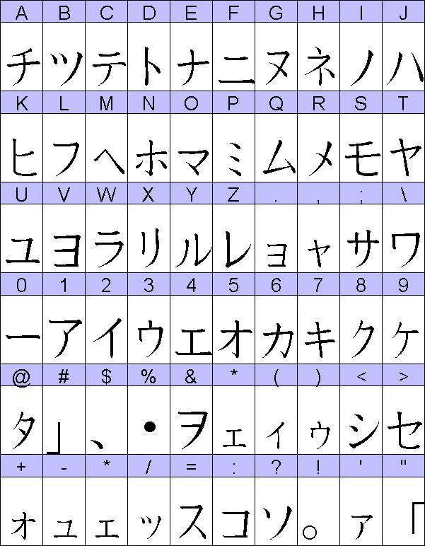 GOST szemvizsgálati táblázatok