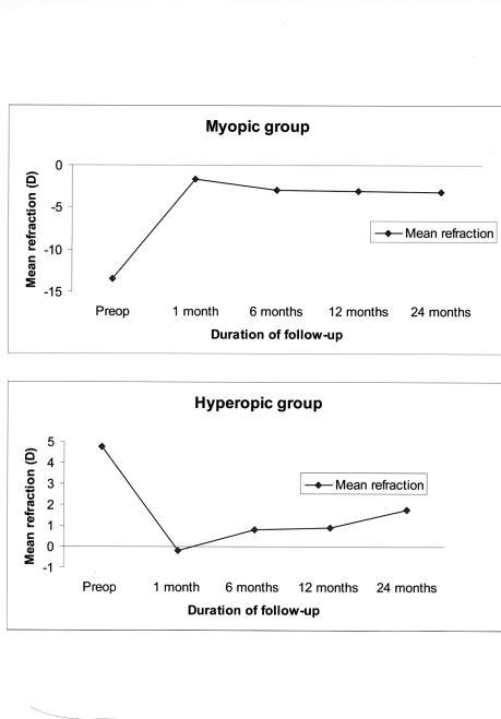 Hyperopia kezelési fórum