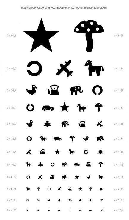 látásélesség-táblázat online