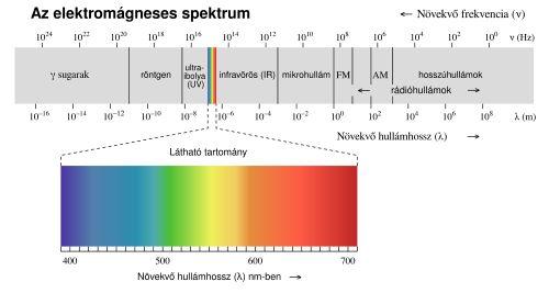 tabletták a látás helyreállításához 2-nél jobb látás 1-ig