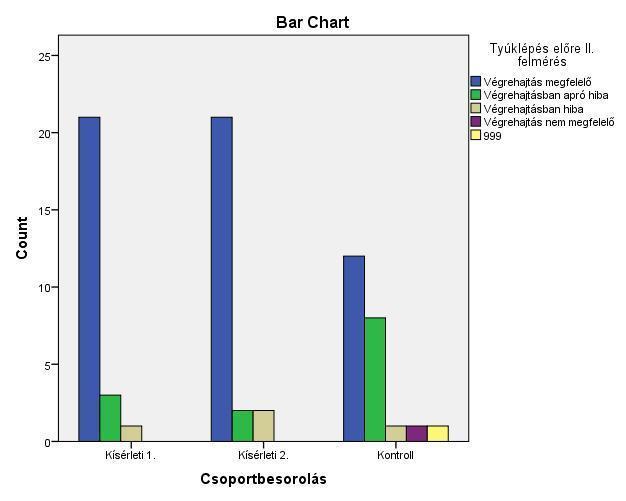Szemész látásteszt táblázata
