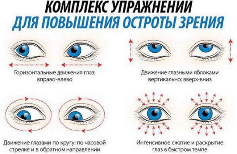 A látás helyreállítása hyperopia: kezelési módszerek - Gyulladás September