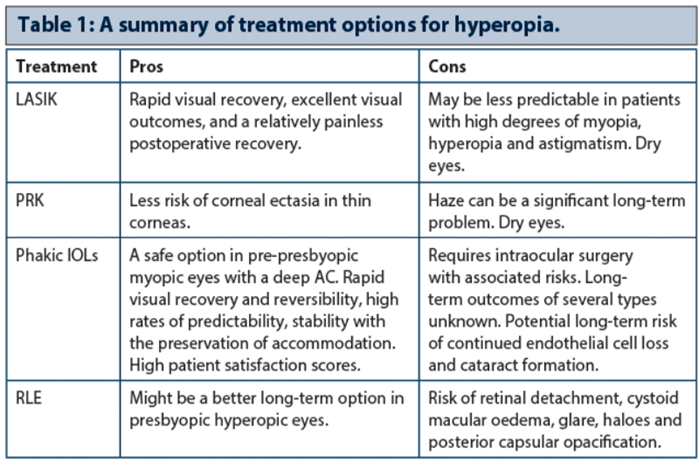 hyperopia myopia surgery