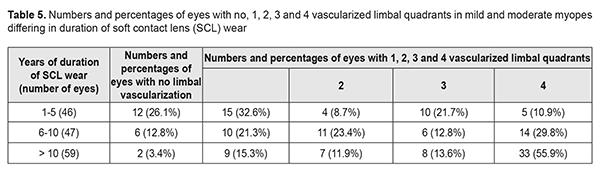myopia 14 éves kezeléskor)