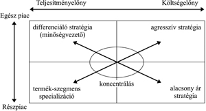 stratégiai rövidlátás