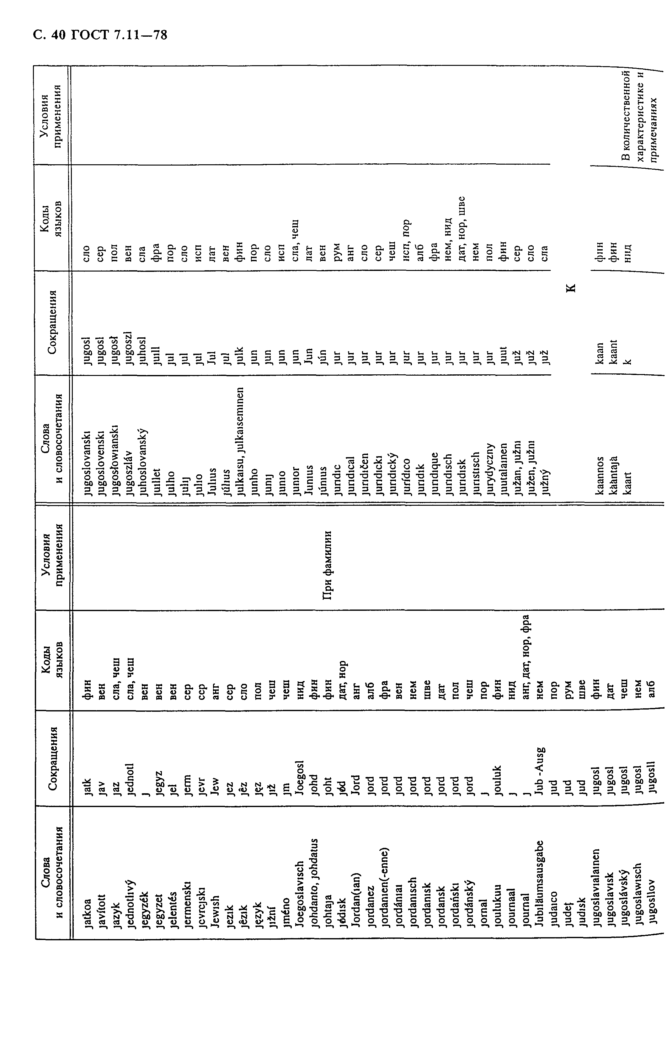 GOST szemvizsgálati táblázatok)