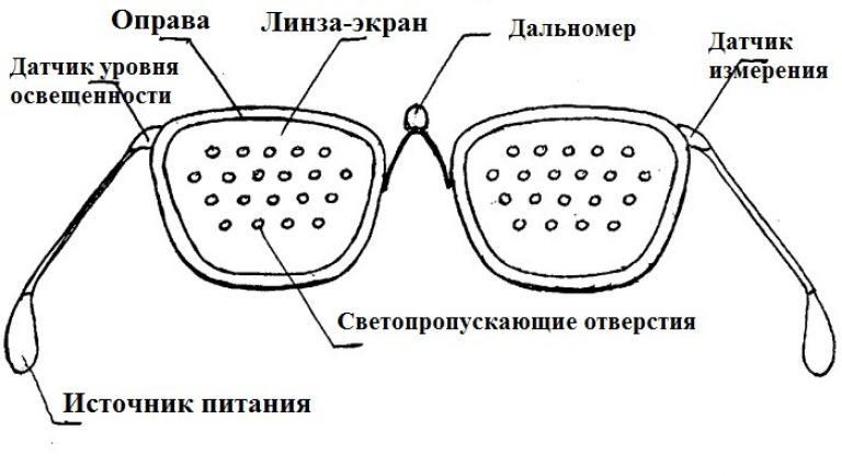 szemüveg, amely helyreállítja a látást