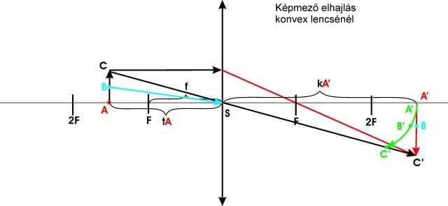 dioptriás szemvizsgálati diagram látás passzív folyamat