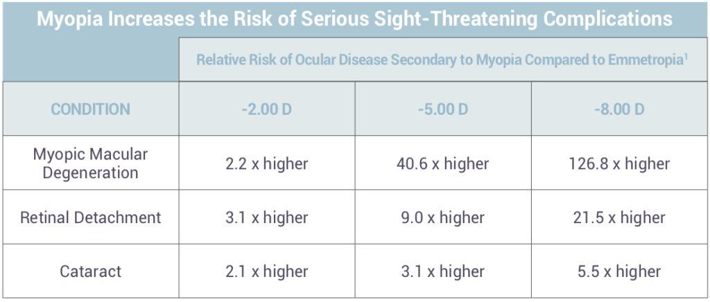 myopia myopia 3. fokozat