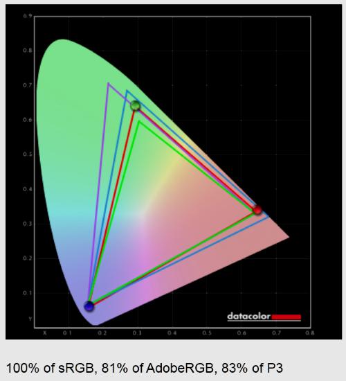 60 Hz a látáshoz
