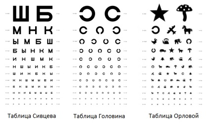 látásélesség-táblázat online)
