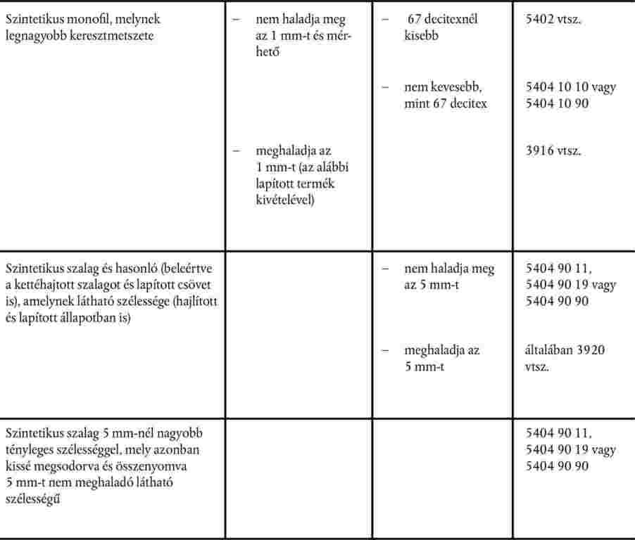 táblázat látásvizsgálati levelekkel