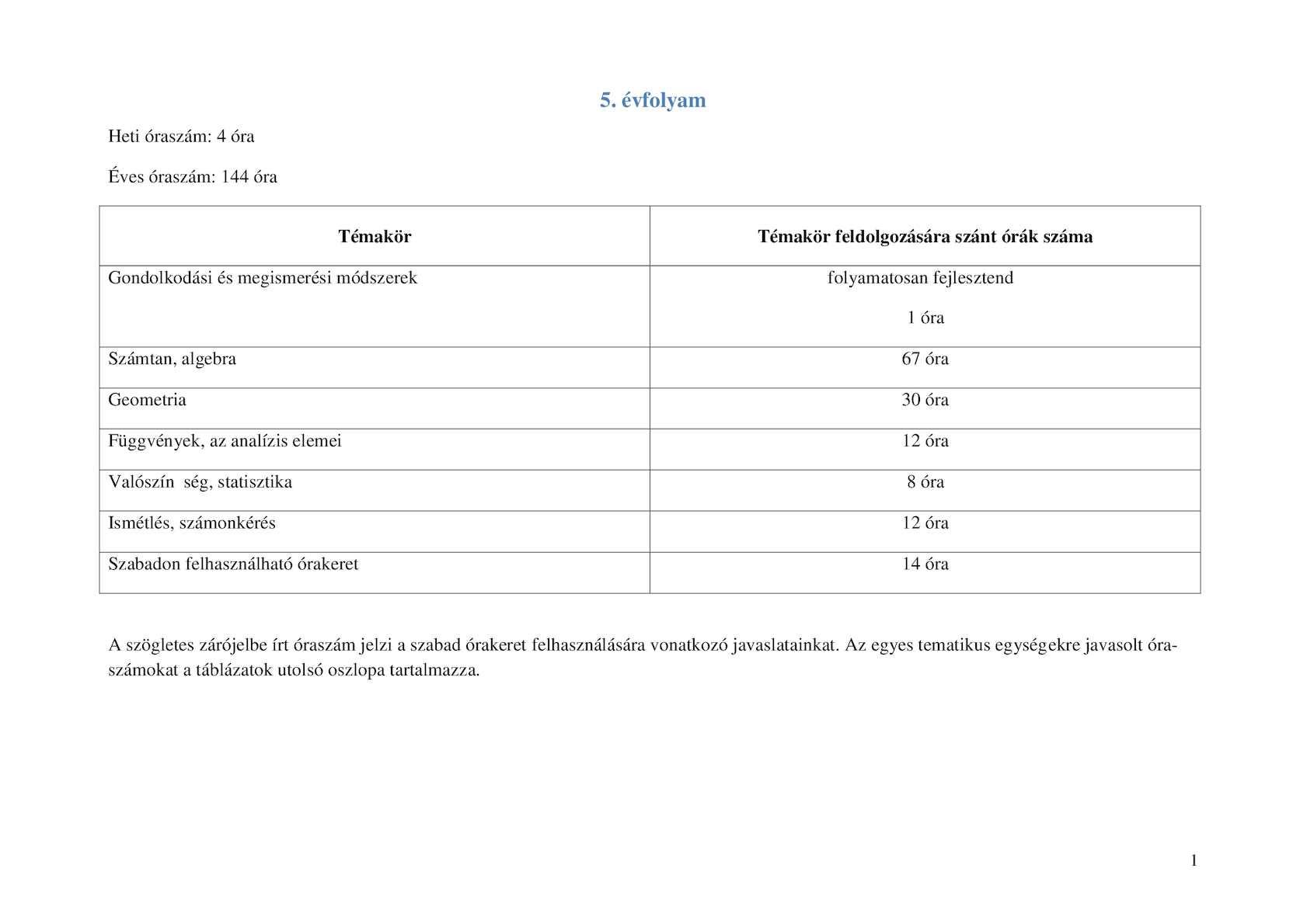 távollátás-ellenőrző táblázat