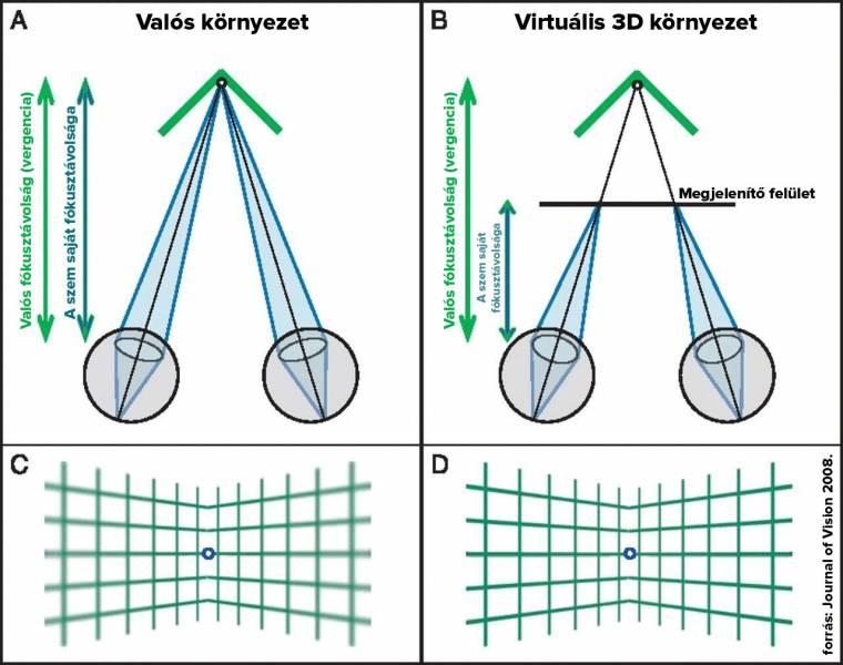 A távolság látásának javítása