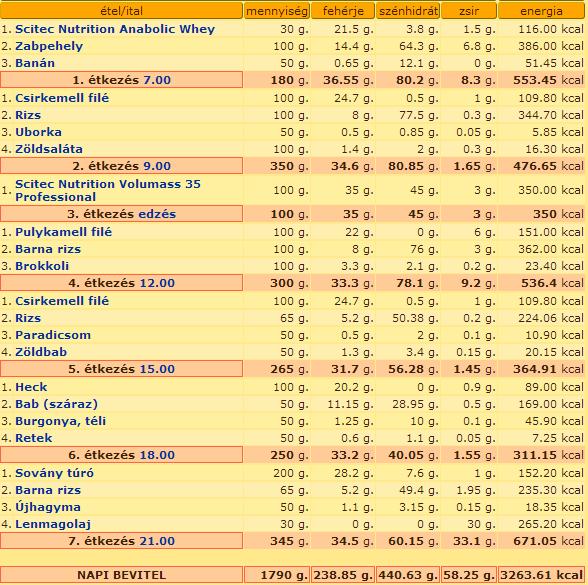 edzés nézet táblázat)
