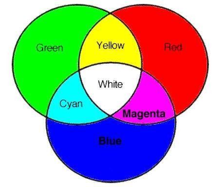 látás diagram