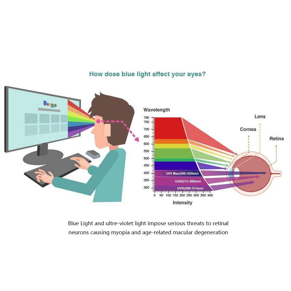 myopia probléma