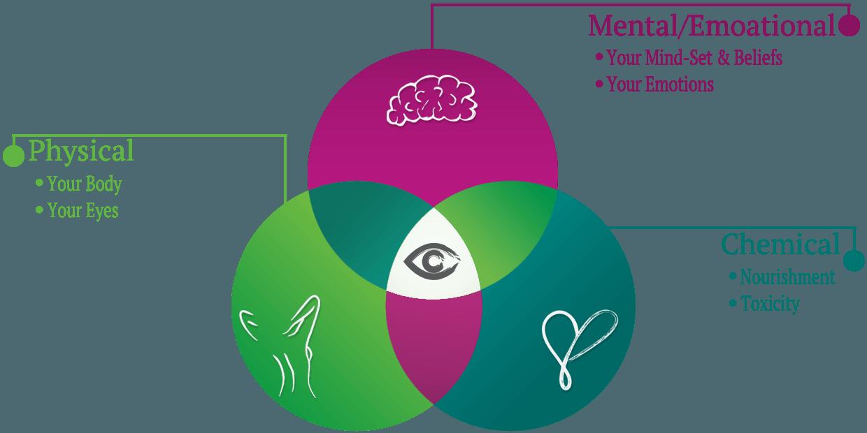 mind a hyperopia, mind a myopia