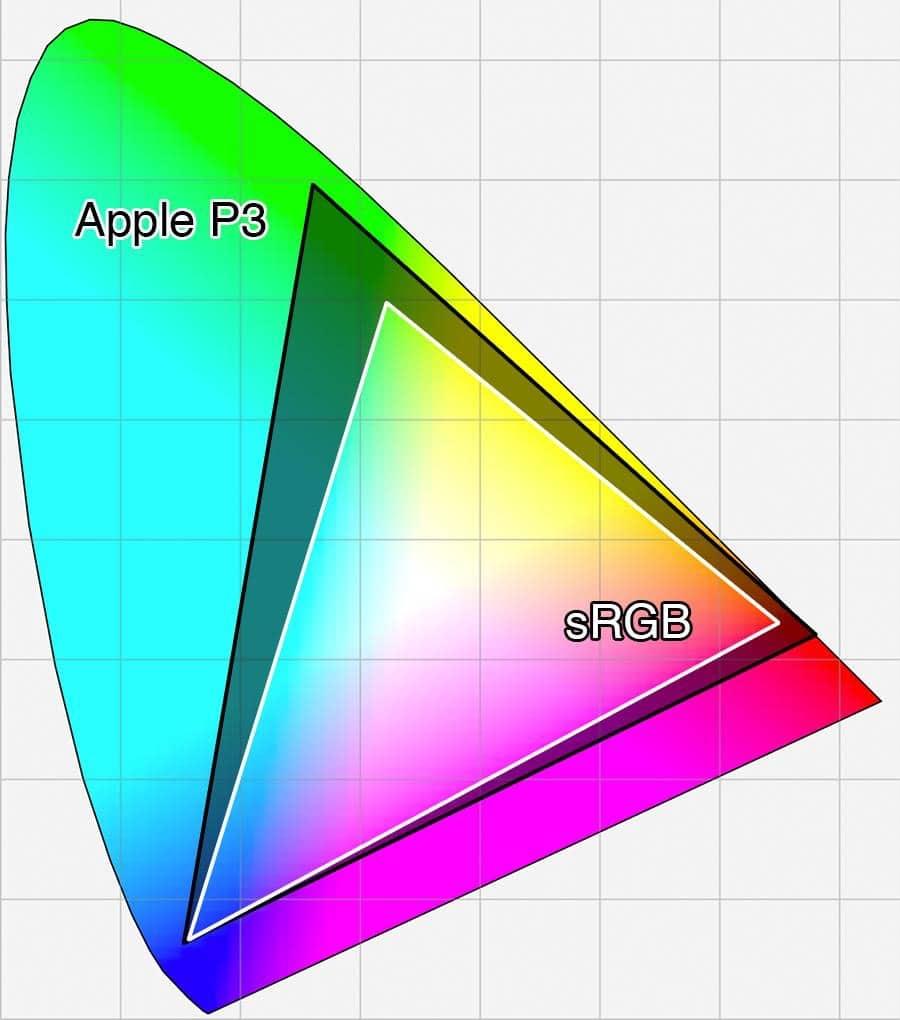 színvakság diagram)