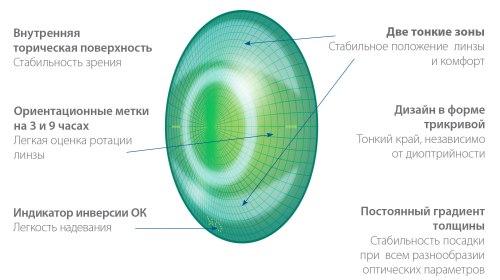 látás asztigmatikus)