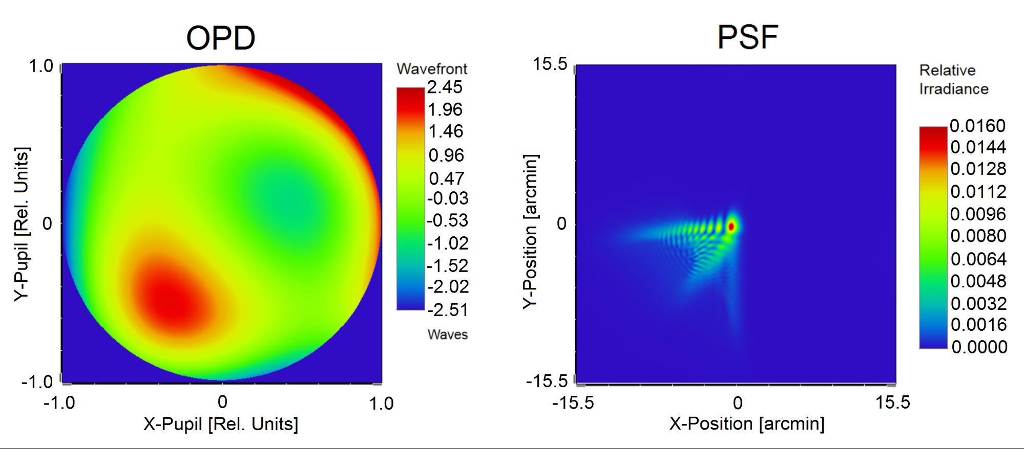 polikromatikus látásvizsgálati diagramok