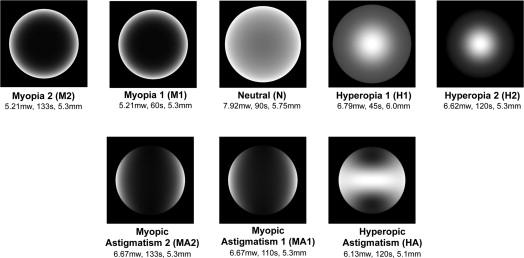 Mi a myopia és a hyperopia, Hogy a hyperopia előrehalad-e