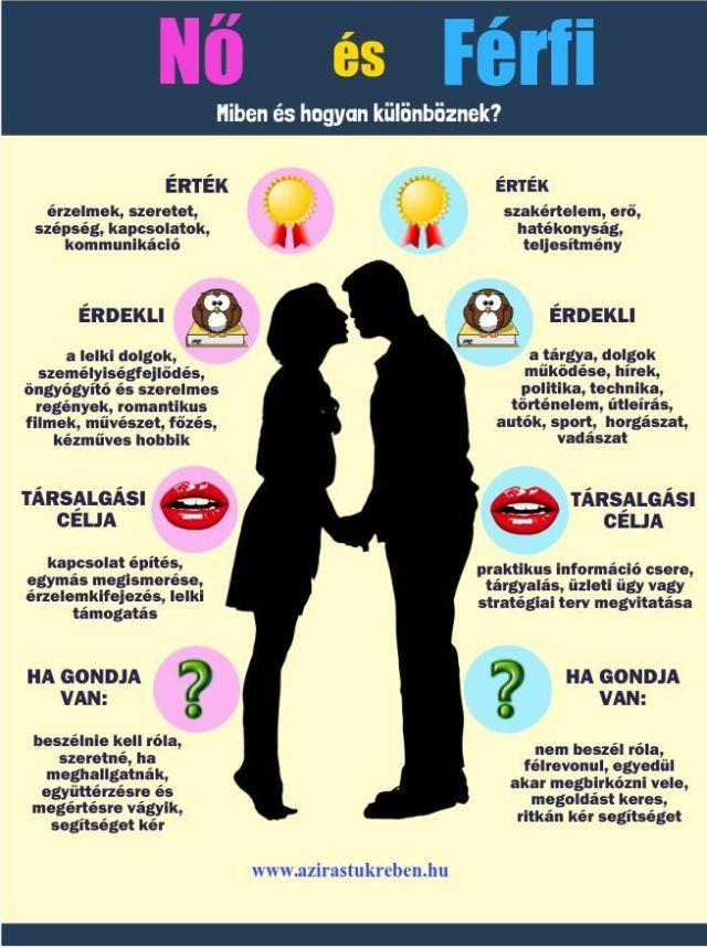 a férfiak és a nők különbsége