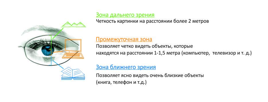 asztigmatizmus plusz hyperopia)