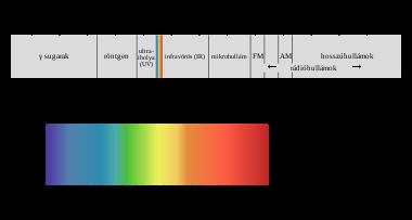 az ultraibolya sugárzás hatása a látásra)