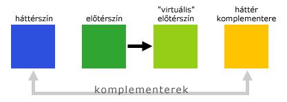 a kontraszt hatása a látásra)